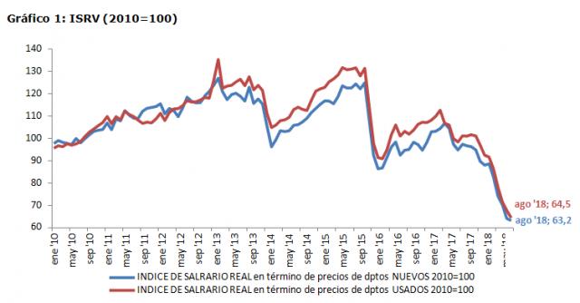 Gráfico 1: ISRV (2010=100)
