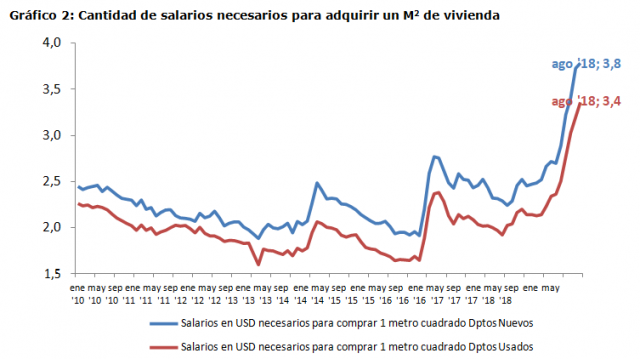 Gráfico 2: Cantidad de salarios necesarios para adquirir un M2 de vivienda