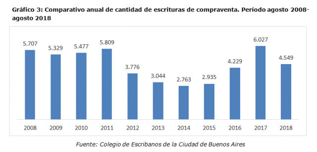 Gráfico 3: Comparativo anual de cantidad de escrituras de compraventa. Período agosto 2008- agosto 2018