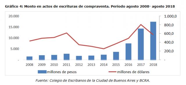Gráfico 4: Monto en actos de escrituras de compraventa. Período agosto 2008- agosto 2018