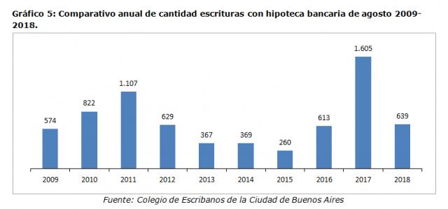 Gráfico 5: Comparativo anual de cantidad escrituras con hipoteca bancaria de agosto 2009- 2018