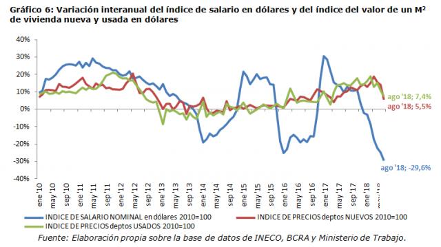 Gráfico 6: Variación interanual del índice de salario en dólares y del índice del valor de un M2 de vivienda nueva y usada en dólares